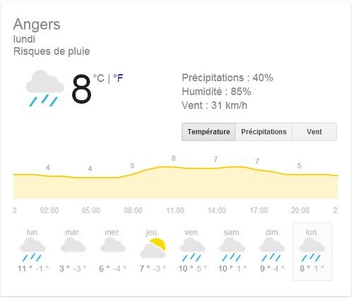 météo de la semaine sur Angers, pluie et froid