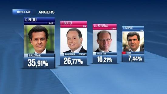 résultat à Angers du 1er tour des Municipales