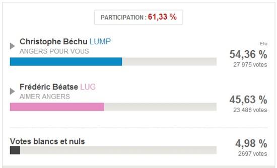 résultats second tour municipales d'Angers