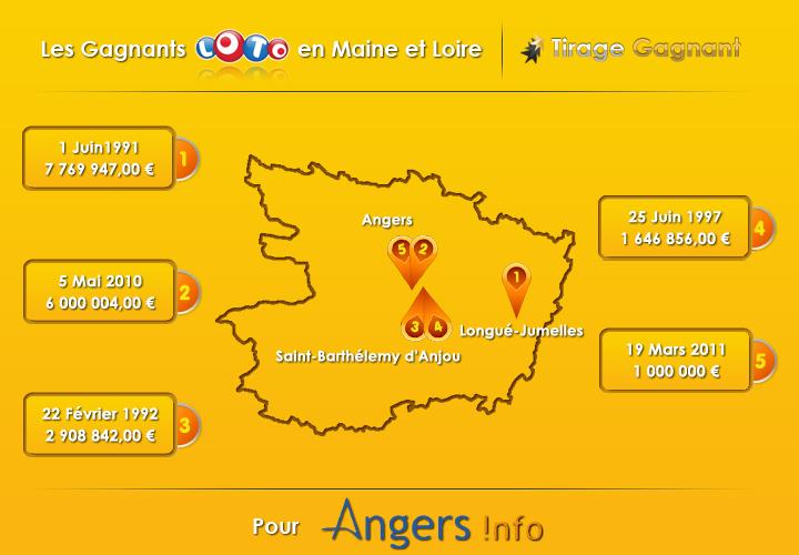 infographie top 5 des gagnants Loto dans le Maine et Loire