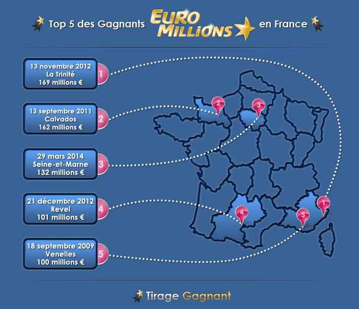 top 5 des gagnants euromillions en France