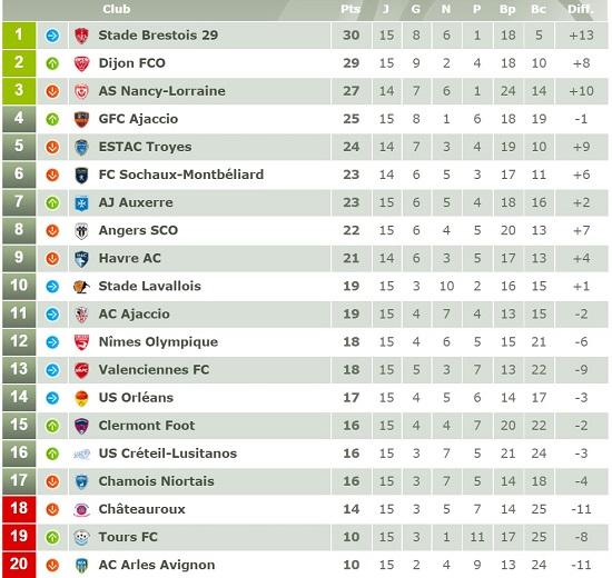 classement de Ligue 2 après la 15ème journée de championnat