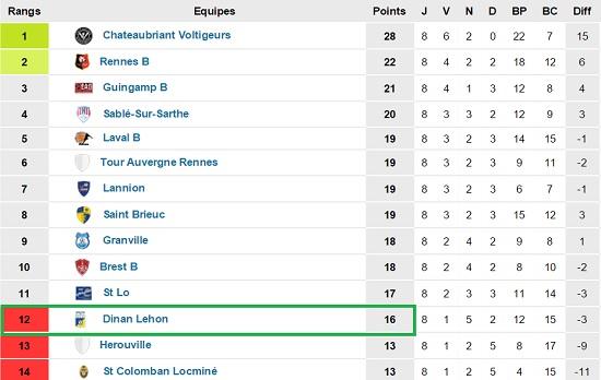 classement CFA2 groupe A Dinan Lehon FC