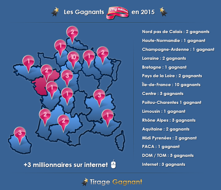 infographie des gagnants My Million de 2015 au 16 avril