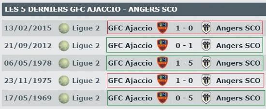 les confrontations entre le Gazélec Ajaccio et Angers SCO