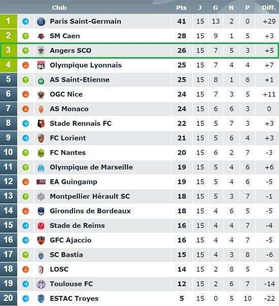 Angers SCO se retrouve 3ème après l'ensemble de cette 15ème journée de Ligue 1
