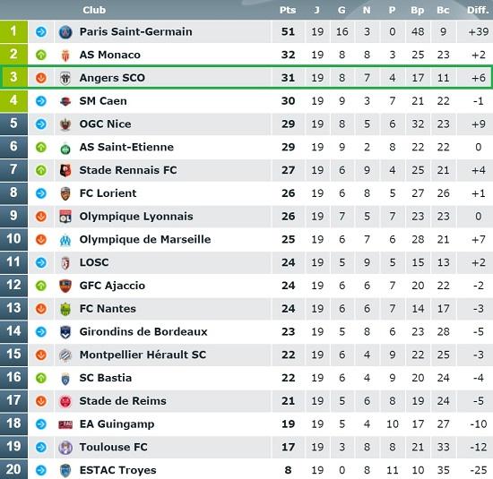 Classement de la Ligue 1 avec une troisième place du SCO d'Angers