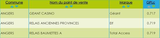 Prix du carburant du GPL à Angers