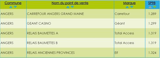 Prix du carburant SP98 à Angers