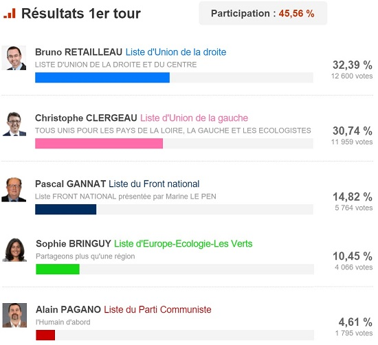 Résultat du 1er tour des Régionales 2015 à Angers