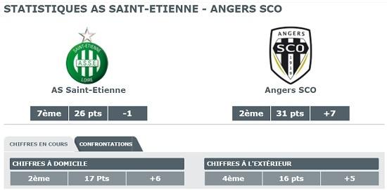 Angers SCO jouera contre l'AS Saint Etienne en 19e journée de Ligue 1