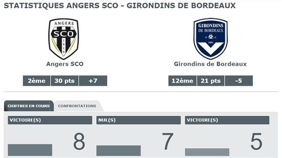 statistiques Angers SCO - Bordeaux