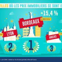 prix de l'immobilier à Angers en augmentation