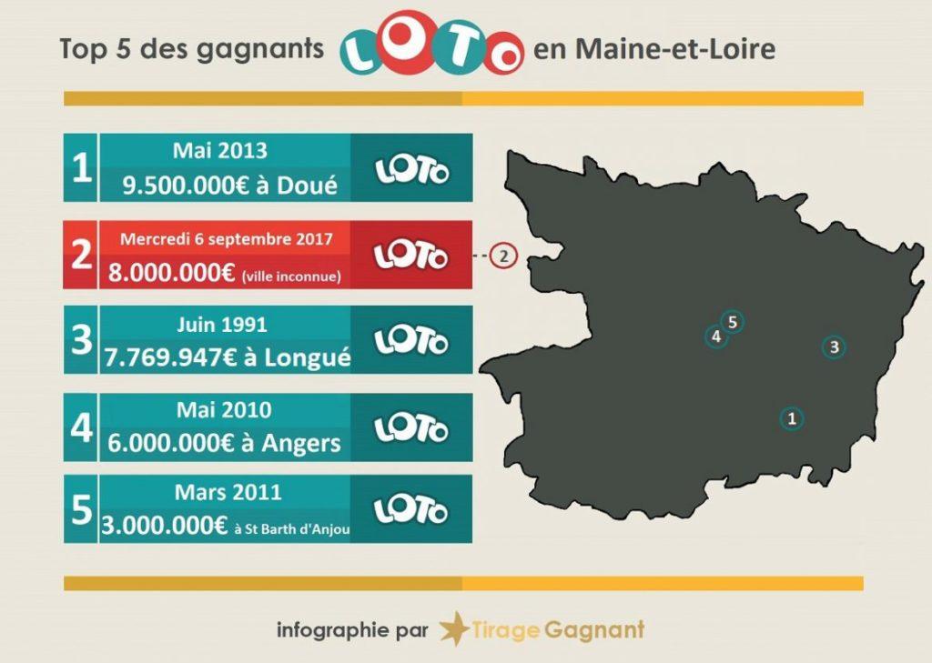 Top 5 des gagnants Loto en Maine-et-Loire