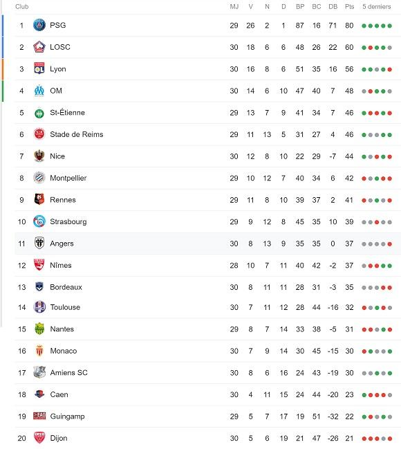 Classement Ligue 1 à la 30e journée de championnat