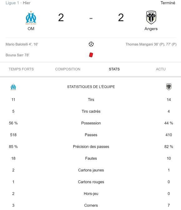 Statistiques du match OM - SCO d'Angers du samedi 30 mars 2019